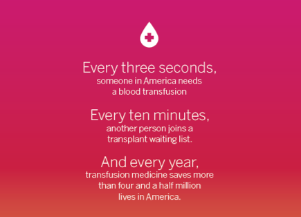 Eye Opening Statistics on Blood and Transplant Needs