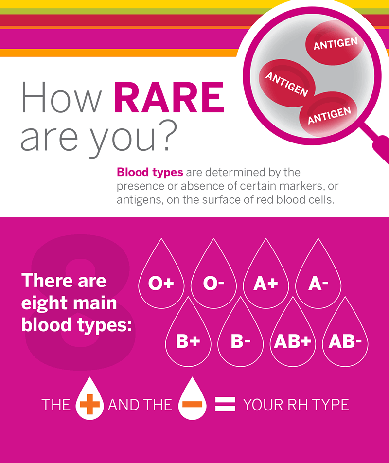 How Rare are you? Blood types are determined by the presence or absence of certain markers, or antigens, on the surface of red blood cells.