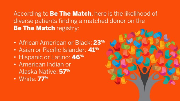 According to Be the Match, here is the likelihood of diverse patients finding a matched donor on the Be The Match registry.