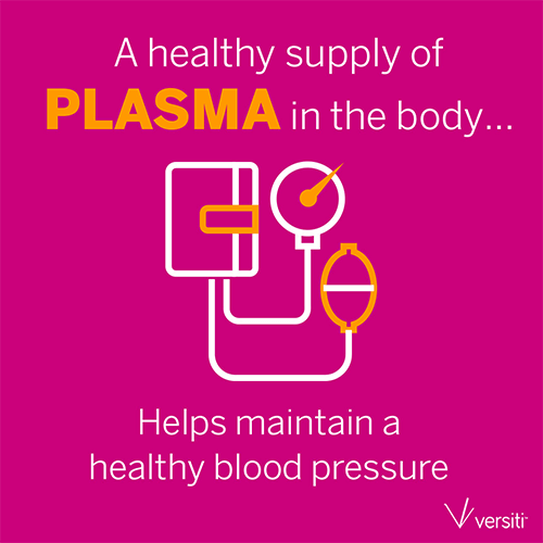 A healthy supply of Plasma in the body promotes healthy blood pressure
