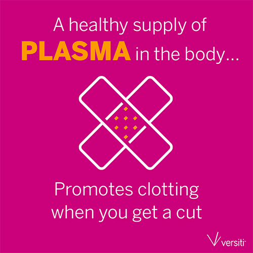 A healthy supply of Plasma in the body promotes clotting when you get cut.